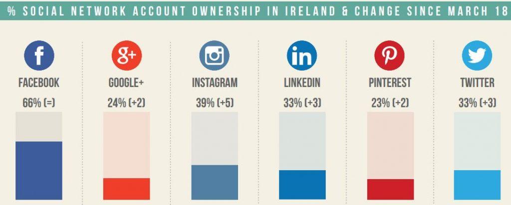 Social Media Ireland
